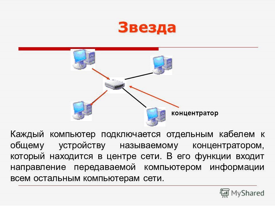 Звезда Каждый компьютер подключается отдельным кабелем к общему устройству называемому концентратором, который находится в центре сети. В его функции входит направление передаваемой компьютером информации всем остальным компьютерам сети. концентратор