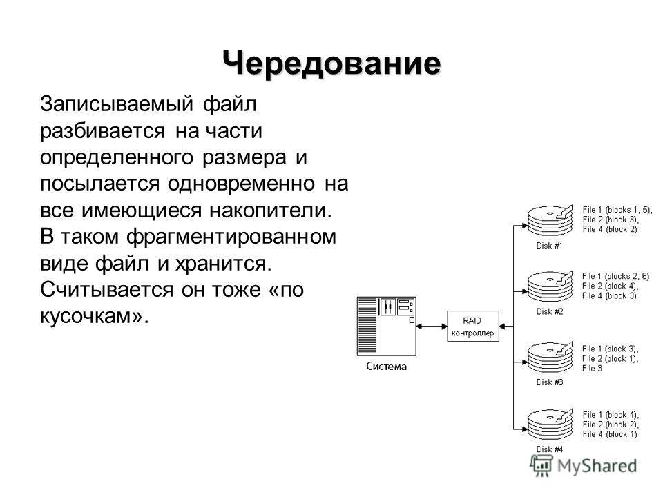 Чередование Записываемый файл разбивается на части определенного размера и посылается одновременно на все имеющиеся накопители. В таком фрагментированном виде файл и хранится. Считывается он тоже «по кусочкам».