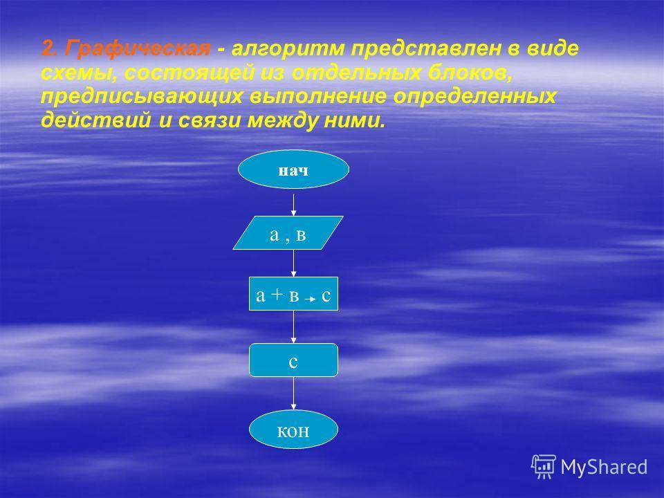 2. Графическая - алгоритм представлен в виде схемы, состоящей из отдельных блоков, предписывающих выполнение определенных действий и связи между ними. нач а, в а + в с с кон