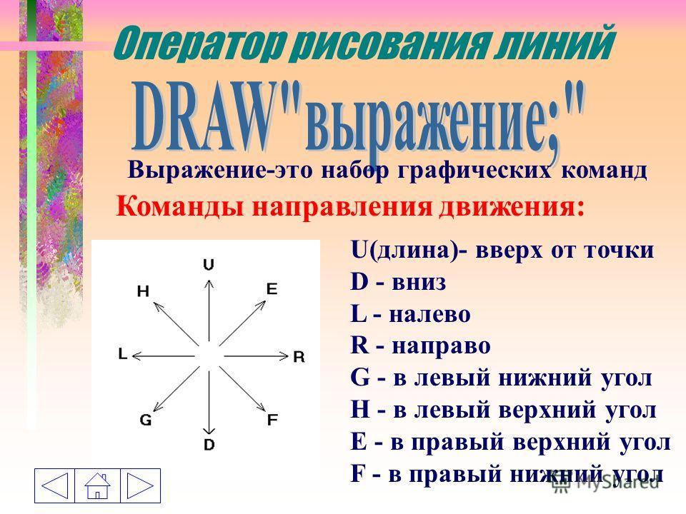 Оператор рисования линий Выражение-это набор графических команд Команды направления движения: U(длина)- вверх от точки D - вниз L - налево R - направо G - в левый нижний угол H - в левый верхний угол E - в правый верхний угол F - в правый нижний угол