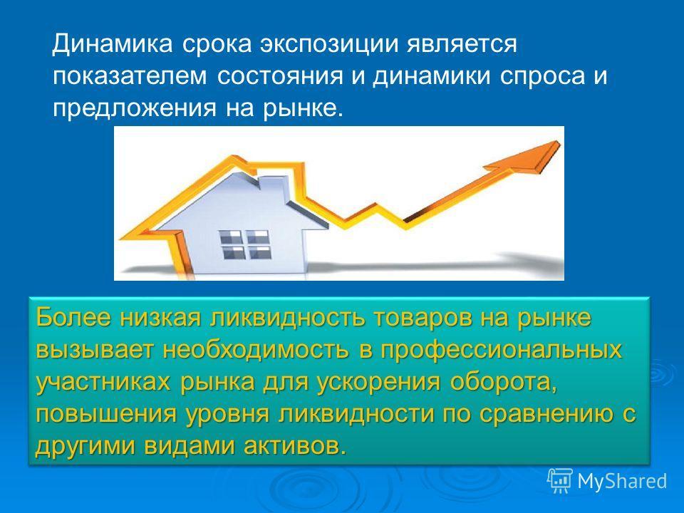Динамика срока экспозиции является показателем состояния и динамики спроса и предложения на рынке. Более низкая ликвидность товаров на рынке вызывает необходимость в профессиональных участниках рынка для ускорения оборота, повышения уровня ликвидност