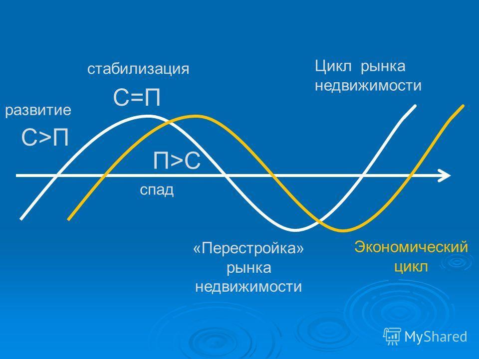 С>ПС>П С=П П>СП>С Цикл рынка недвижимости «Перестройка» рынка недвижимости Экономический цикл развитие спад стабилизация