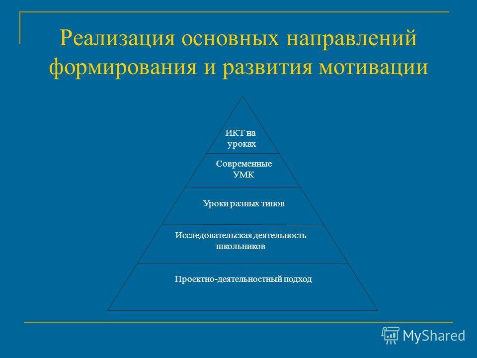 Реализация основных направлений формирования и развития мотивации Современные УМК ИКТ на уроках Уроки разных типов Исследовательская деятельность школьников Проектно-деятельностный подход