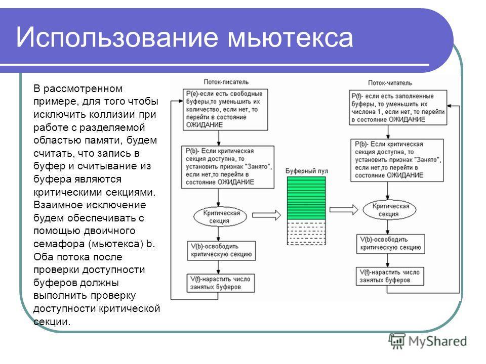 Использование мьютекса В рассмотренном примере, для того чтобы исключить коллизии при работе с разделяемой областью памяти, будем считать, что запись в буфер и считывание из буфера являются критическими секциями. Взаимное исключение будем обеспечиват