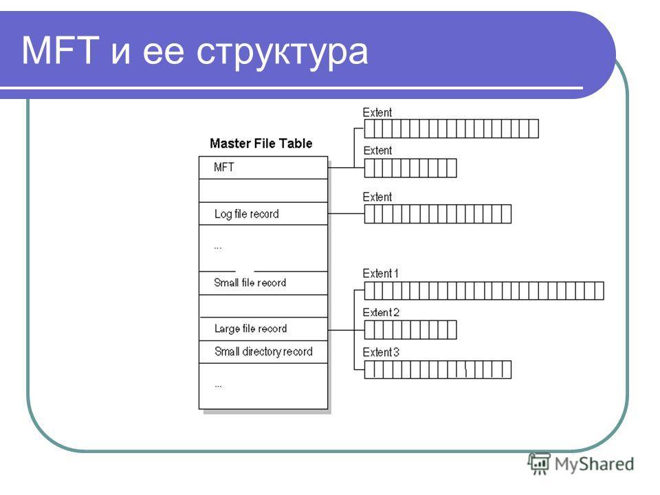 MFT и ее структура