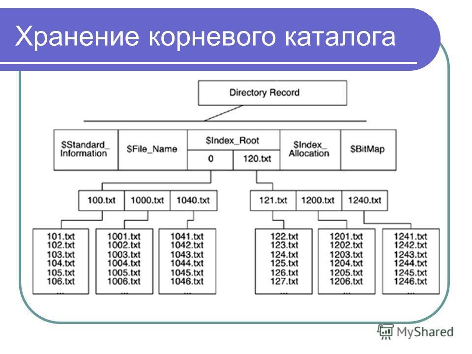 Хранение корневого каталога