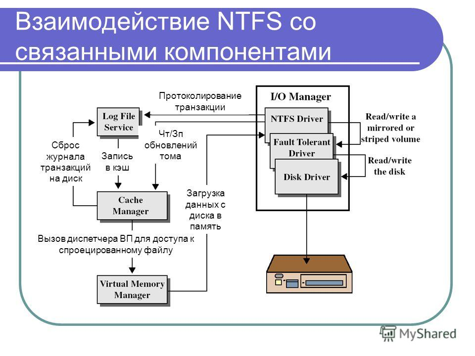 Взаимодействие NTFS со связанными компонентами Протоколирование транзакции Вызов диспетчера ВП для доступа к спроецированному файлу Сброс журнала транзакций на диск Запись в кэш Загрузка данных с диска в память Чт/Зп обновлений тома