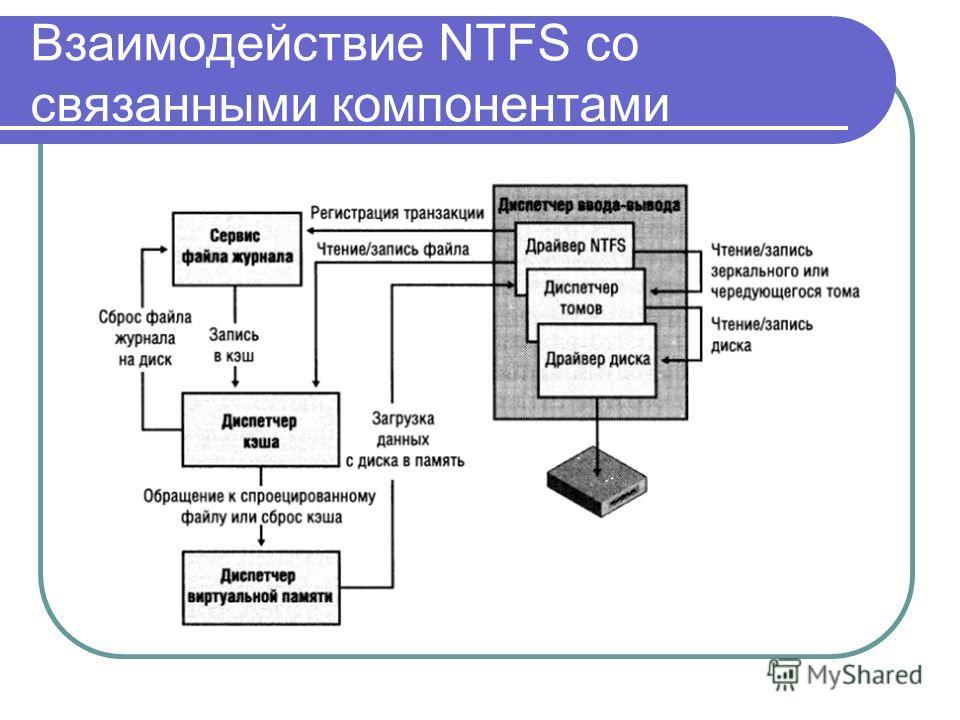Взаимодействие NTFS со связанными компонентами