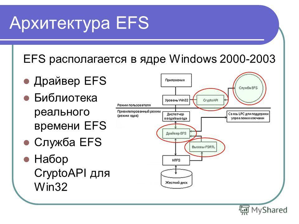 Архитектура EFS EFS располагается в ядре Windows 2000-2003 Драйвер EFS Библиотека реального времени EFS Служба EFS Набор CryptoAPI для Win32