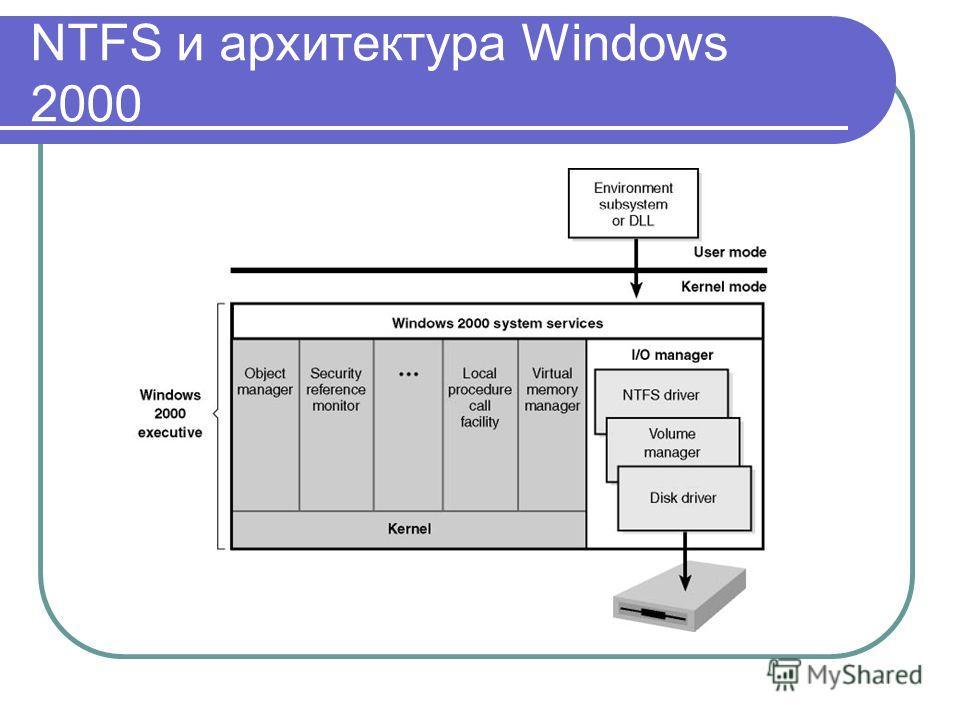 NTFS и архитектура Windows 2000