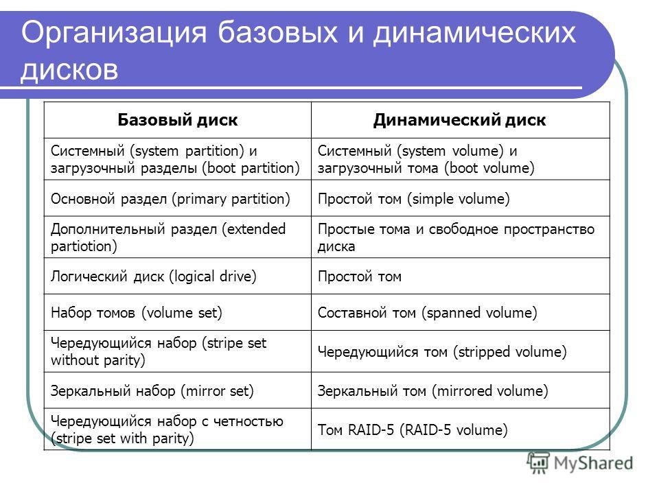 Организация базовых и динамических дисков Базовый дискДинамический диск Системный (system partition) и загрузочный разделы (boot partition) Системный (system volume) и загрузочный тома (boot volume) Основной раздел (primary partition)Простой том (sim