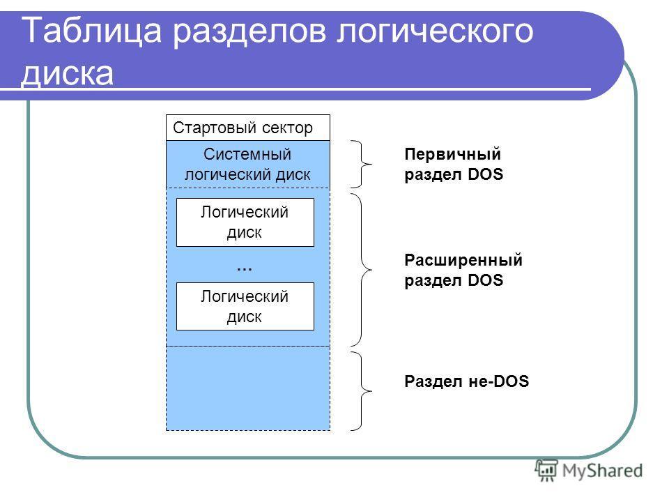 Таблица разделов логического диска Стартовый сектор Системный логический диск Логический диск … Первичный раздел DOS Расширенный раздел DOS Раздел не-DOS