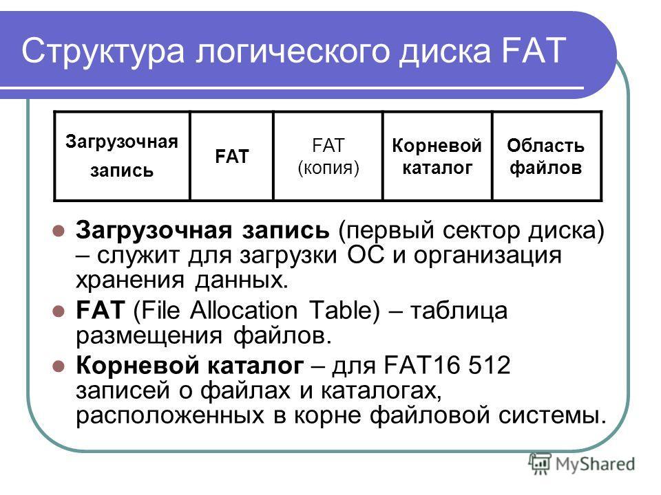 Структура логического диска FAT Загрузочная запись (первый сектор диска) – служит для загрузки ОС и организация хранения данных. FAT (File Allocation Table) – таблица размещения файлов. Корневой каталог – для FAT16 512 записей о файлах и каталогах, р