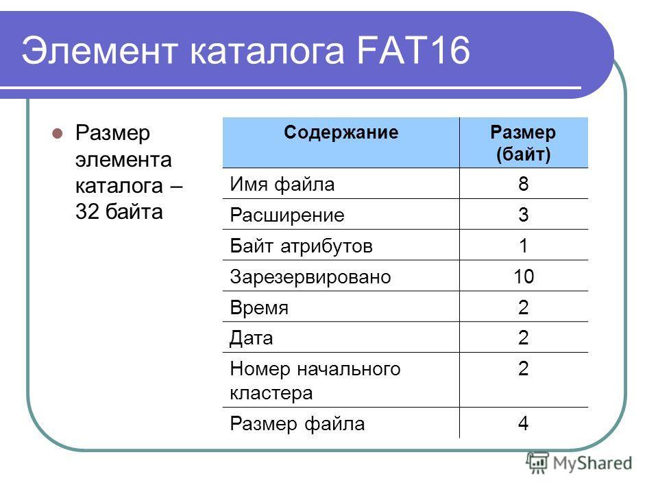 Элемент каталога FAT16 Размер элемента каталога – 32 байта СодержаниеРазмер (байт) Имя файла8 Расширение3 Байт атрибутов1 Зарезервировано10 Время2 Дата2 Номер начального кластера 2 Размер файла4