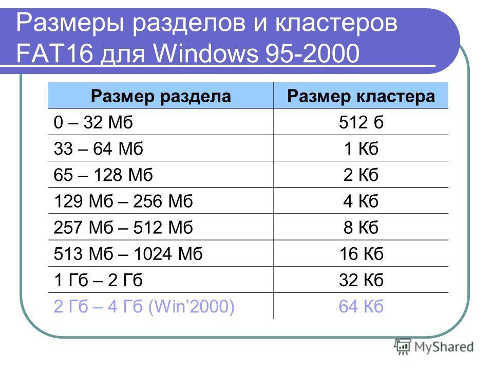 Размеры разделов и кластеров FAT16 для Windows 95-2000 Размер разделаРазмер кластера 0 – 32 Мб512 б 33 – 64 Мб1 Кб 65 – 128 Мб2 Кб 129 Мб – 256 Мб4 Кб 257 Мб – 512 Мб8 Кб 513 Мб – 1024 Мб16 Кб 1 Гб – 2 Гб32 Кб 2 Гб – 4 Гб (Win2000)64 Кб