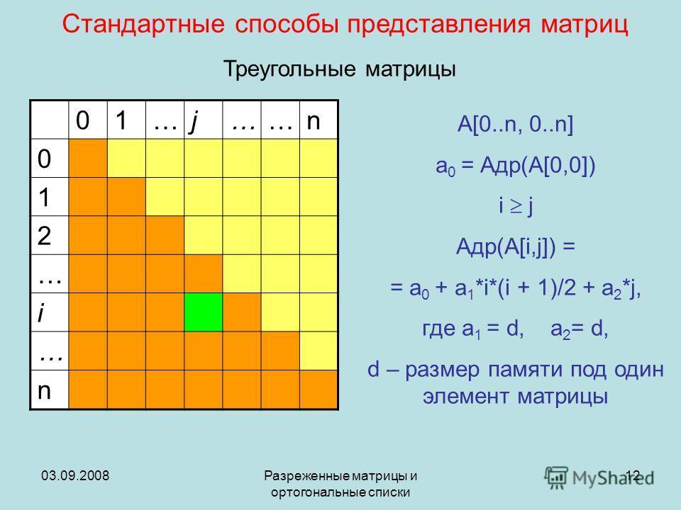 03.09.2008Разреженные матрицы и ортогональные списки 12 Стандартные способы представления матриц 01…j……n 0 1 2 … i … n A[0..n, 0..n] a 0 = Адр(A[0,0]) i j Адр(A[i,j]) = = a 0 + a 1 *i*(i + 1)/2 + a 2 *j, где a 1 = d, a 2 = d, d – размер памяти под од