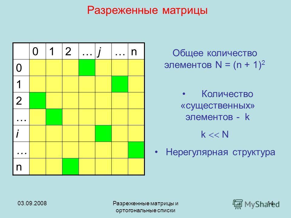 03.09.2008Разреженные матрицы и ортогональные списки 14 Разреженные матрицы 012…j…n 0 1 2 … i … n Общее количество элементов N = (n + 1) 2 Количество «существенных» элементов - k k N Нерегулярная структура