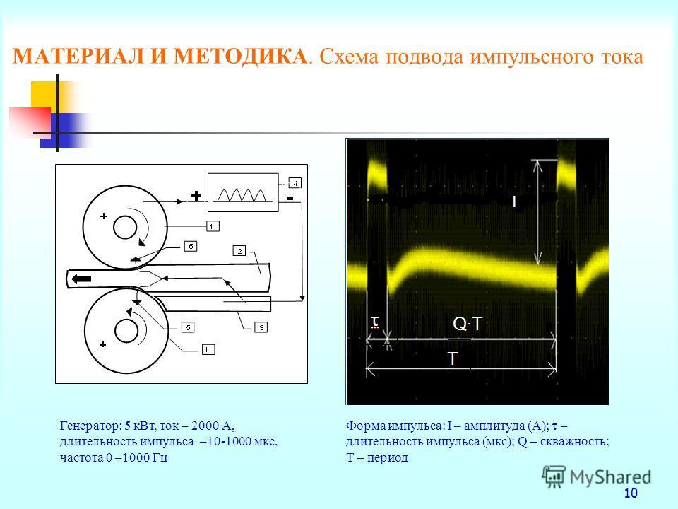 10 МАТЕРИАЛ И МЕТОДИКА. Схема подвода импульсного тока Форма импульса: I – амплитуда (А); – длительность импульса (мкс); Q – скважность; Т – период Генератор: 5 кВт, ток – 2000 А, длительность импульса –10-1000 мкс, частота 0 –1000 Гц