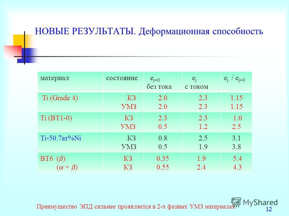 12 НОВЫЕ РЕЗУЛЬТАТЫ. Деформационная способность материалсостояние e j=0 без тока e j с током e j / e j=0 Ti (Grade 4) КЗ УМЗ 2.0 2.3 1.15 Ti (ВТ1-0) КЗ УМЗ 2.3 0.5 2.3 1.2 1.0 2.5 Ti-50.7ат%Ni КЗ УМЗ 0.8 0.5 2.5 1.9 3.1 3.8 ВТ6 ( ) ( + ) КЗ 0.35 0.55
