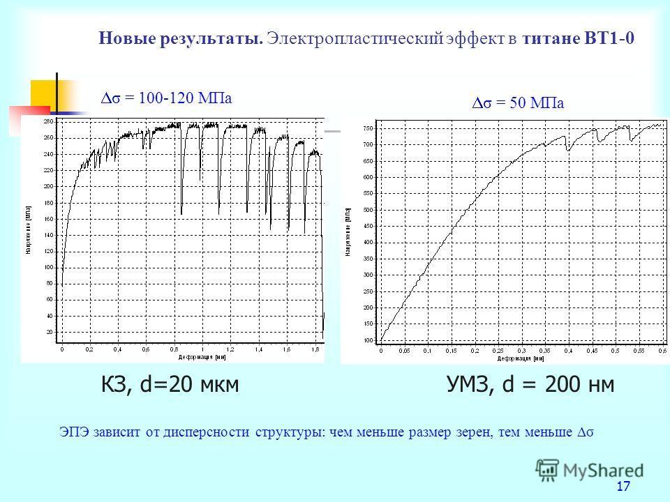 Новые результаты. Электропластический эффект в титане ВТ1-0 17 КЗ, d=20 мкмУМЗ, d = 200 нм ЭПЭ зависит от дисперсности структуры: чем меньше размер зерен, тем меньше σ σ = 100-120 МПа σ = 50 МПа