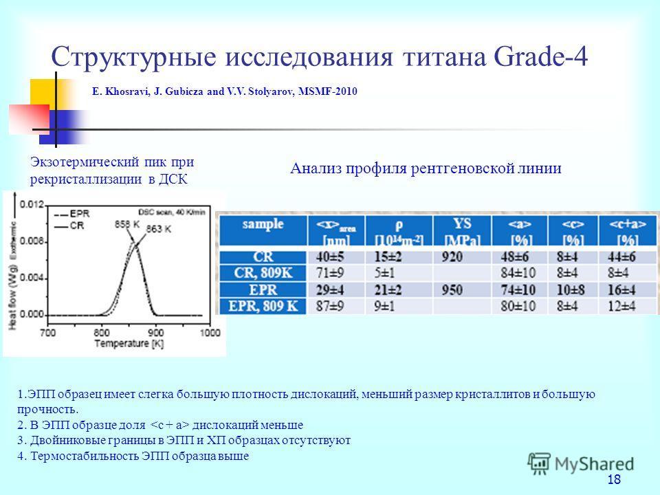 Структурные исследования титана Grade-4 18 Экзотермический пик при рекристаллизации в ДСК 1.ЭПП образец имеет слегка большую плотность дислокаций, меньший размер кристаллитов и большую прочность. 2. В ЭПП образце доля дислокаций меньше 3. Двойниковые