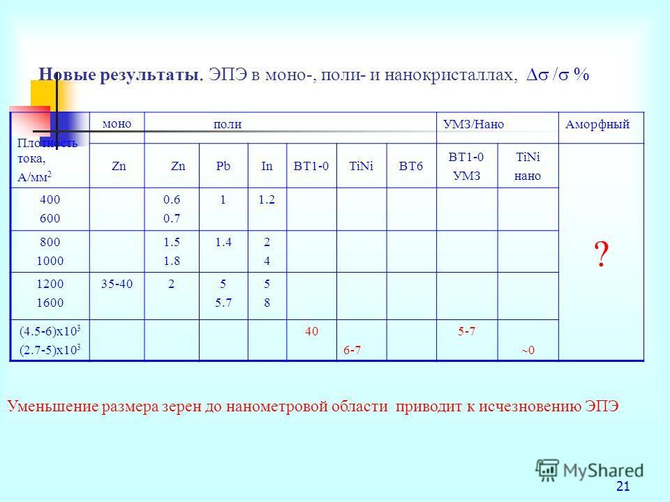 21 Новые результаты. ЭПЭ в моно-, поли- и нанокристаллах, / % Плотность тока, A/мм 2 моно полиУМЗ/НаноАморфный Zn PbInВТ1-0TiNiВТ6 ВТ1-0 УМЗ TiNi нано ? 400 600 0.6 0.7 11.2 800 1000 1.5 1.8 1.42424 1200 1600 35-4025 5.7 5858 (4.5-6)х10 3 (2.7-5)х10