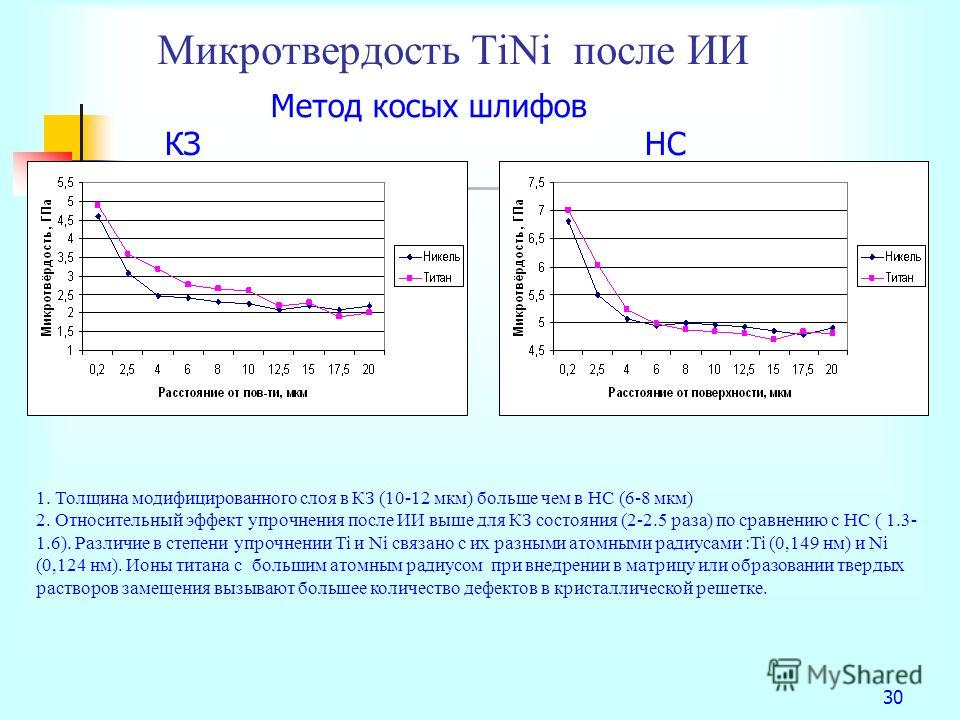 Микротвердость TiNi после ИИ 30 Метод косых шлифов КЗНС 1. Толщина модифицированного слоя в КЗ (10-12 мкм) больше чем в НС (6-8 мкм) 2. Относительный эффект упрочнения после ИИ выше для КЗ состояния (2-2.5 раза) по сравнению с НС ( 1.3- 1.6). Различи