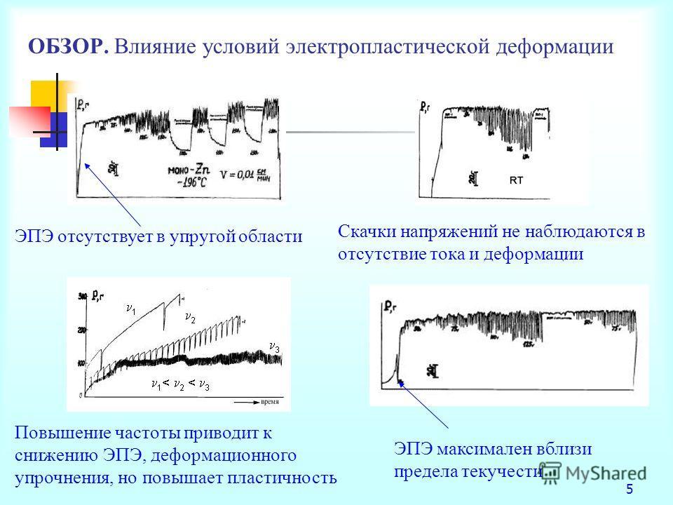 5 ОБЗОР. Влияние условий электропластической деформации Повышение частоты приводит к снижению ЭПЭ, деформационного упрочнения, но повышает пластичность Скачки напряжений не наблюдаются в отсутствие тока и деформации ЭПЭ отсутствует в упругой области