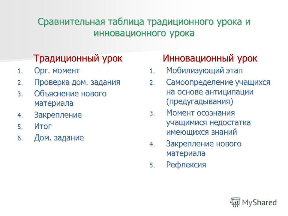 Сравнительная таблица традиционного урока и инновационного урока Традиционный урок 1. Орг. момент 2. Проверка дом. задания 3. Объяснение нового материала 4. Закрепление 5. Итог 6. Дом. задание Инновационный урок 1. Мобилизующий этап 2. Самоопределени