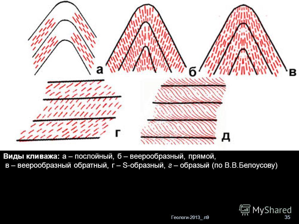 Геологи-2013_ л9 35 Виды кливажа: а – послойный, б – веерообразный, прямой, в – веерообразный обратный, г – S-образный, г – образый (по В.В.Белоусову)