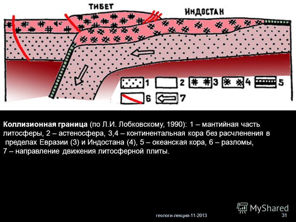 геологи-лекция-11-2013 31 Коллизионная граница (по Л.И. Лобковскому, 1990): 1 – мантийная часть литосферы, 2 – астеносфера, 3,4 – континентальная кора без расчленения в пределах Евразии (3) и Индостана (4), 5 – океанская кора, 6 – разломы, 7 – направ