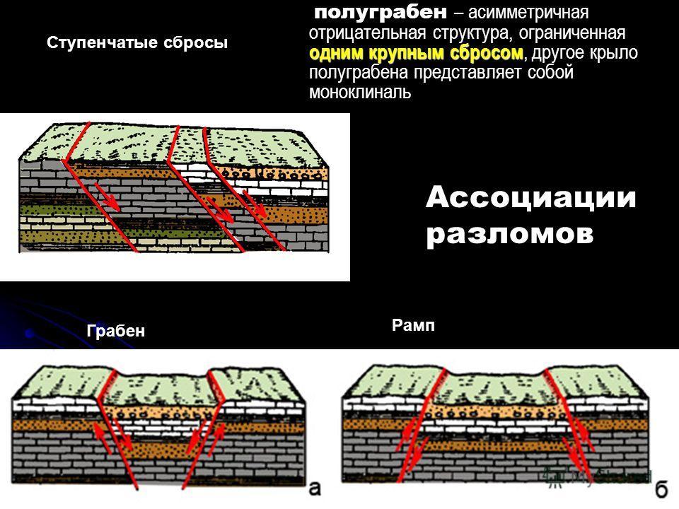 геологи2012-л.10Геологи-2012- л-1051 Ступенчатые сбросы Грабен Ассоциации разломов одним крупным сбросом полуграбен – асимметричная отрицательная структура, ограниченная одним крупным сбросом, другое крыло полуграбена представляет собой моноклиналь Р