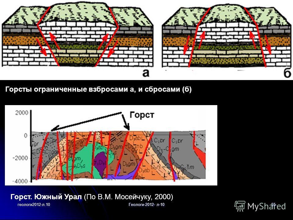 геологи2012-л.10Геологи-2012- л-1055 Горсты ограниченные взбросами а, и сбросами (б) Горст. Южный Урал (По В.М. Мосейчуку, 2000)
