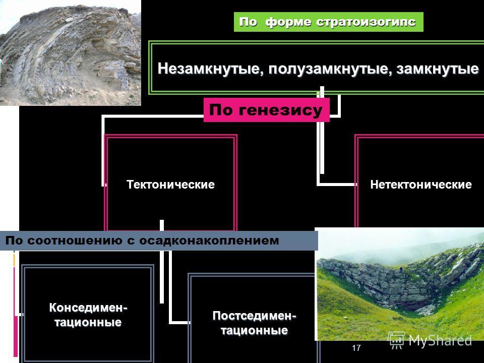 Геологи-2013- л-6 17 Незамкнутые, полузамкнутые, замкнутые Тектонические Постседимен-тационныеКонседимен-тационные Нетектонические По генезису По соотношению с осадконакоплением По форме стратоизогипс