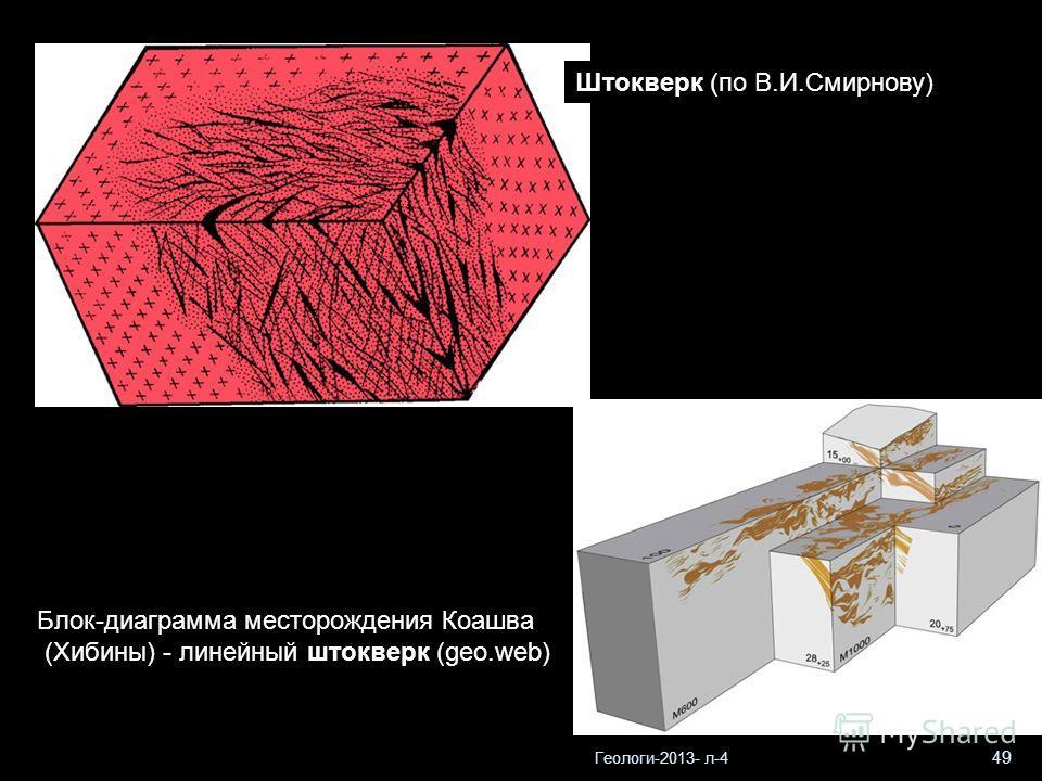 Геологи-2013- л-4 49 Штокверк (по В.И.Смирнову) Блок-диаграмма месторождения Коашва (Хибины) - линейный штокверк (geo.web)