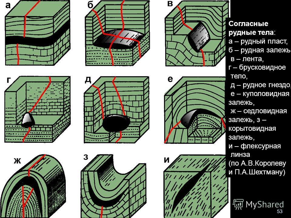 Геологи-2013- л-4 53 Согласные рудные тела: а – рудный пласт, б – рудная залежь, в – лента, г – брусковидное тело, д – рудное гнездо, е – куполовидная залежь, ж – седловидная залежь, з – корытовидная залежь, и – флексурная линза (по А.В.Королеву и П.