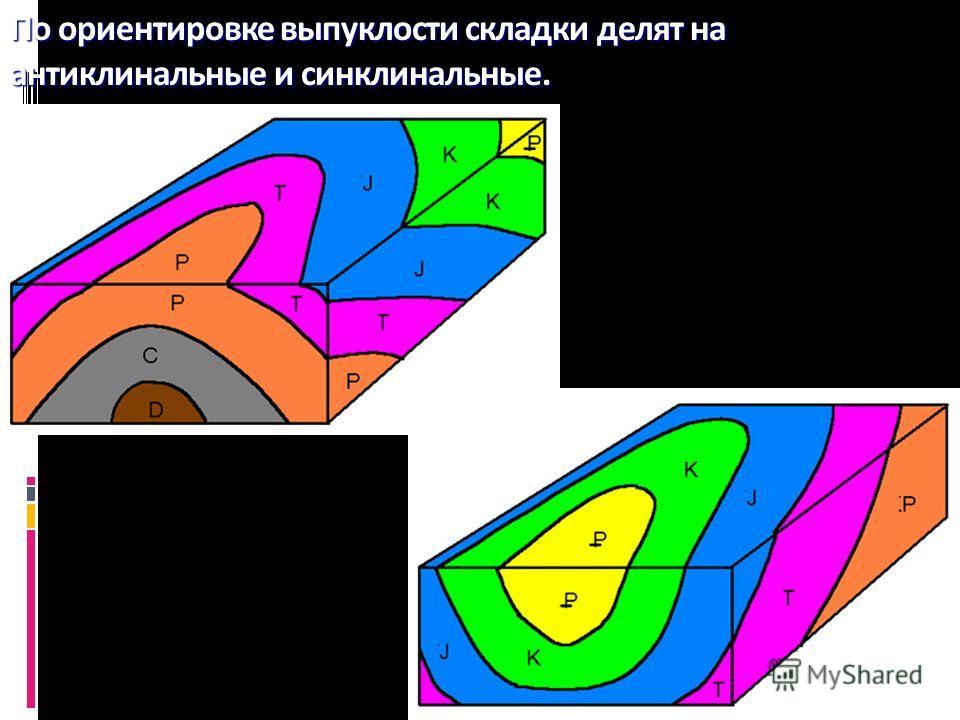 Геологи-2012- л-7 29 По ориентировке выпуклости складки делят на антиклинальные и синклинальные.