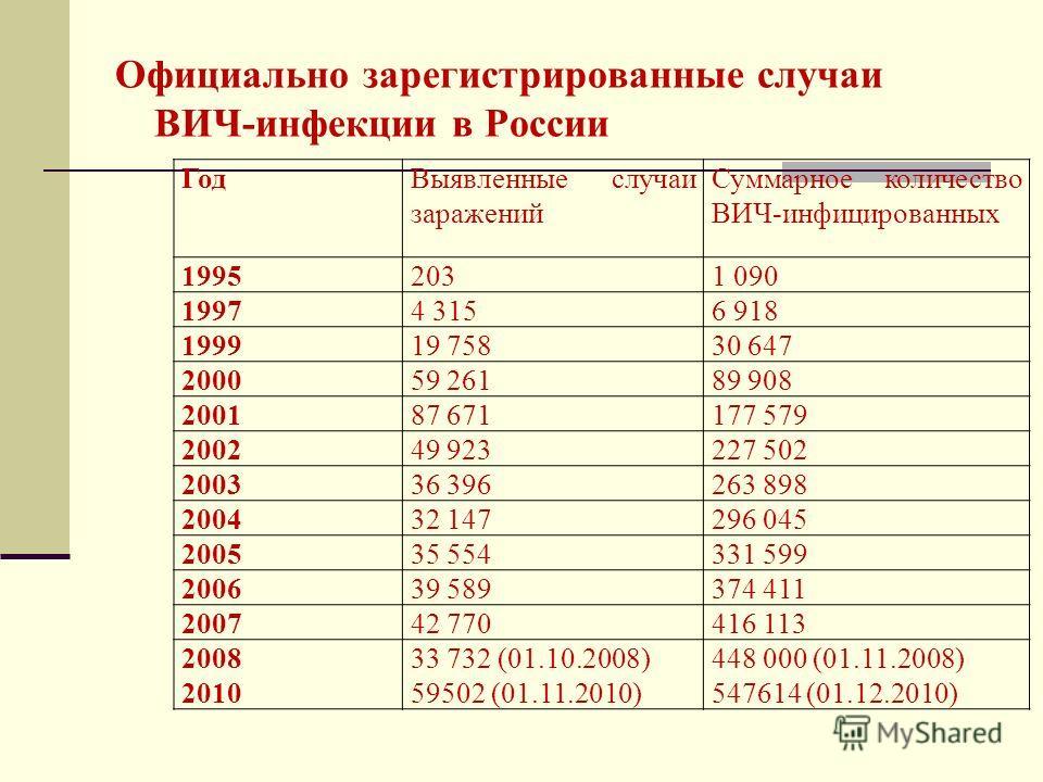 Официально зарегистрированные случаи ВИЧ-инфекции в России ГодВыявленные случаи заражений Суммарное количество ВИЧ-инфицированных 19952031 090 19974 3156 918 199919 75830 647 200059 26189 908 200187 671177 579 200249 923227 502 200336 396263 898 2004