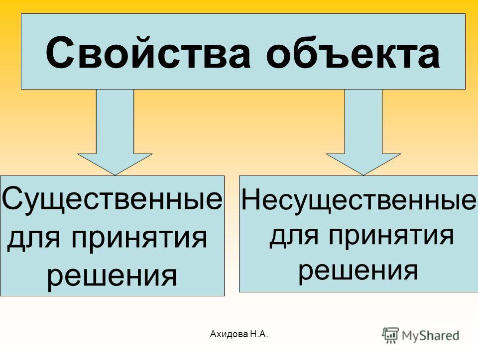 Ахидова Н.А. Свойства объекта Существенные для принятия решения Несущественные для принятия решения