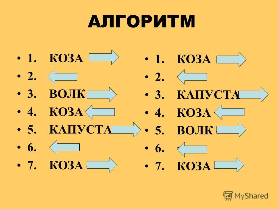 АЛГОРИТМ 1. КОЗА 2.  4. КОЗА  6.  1. КОЗА -> 2.  4. КОЗА  6.