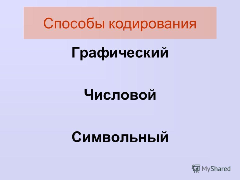 Графический Числовой Символьный Способы кодирования