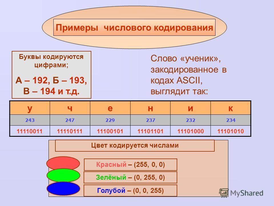 Примеры числового кодирования Буквы кодируются цифрами; А – 192, Б – 193, В – 194 и т.д. Цвет кодируется числами Красный – (255, 0, 0) Зелёный – (0, 255, 0) Голубой – (0, 0, 255) ученик 243247229237232234 111100111111011111100101111011011110100011101