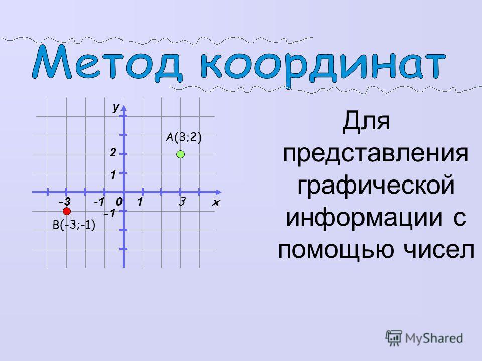 0 x y 1 1 А(3;2) B(-3;-1) 3 2 -1 -3-3 Для представления графической информации с помощью чисел