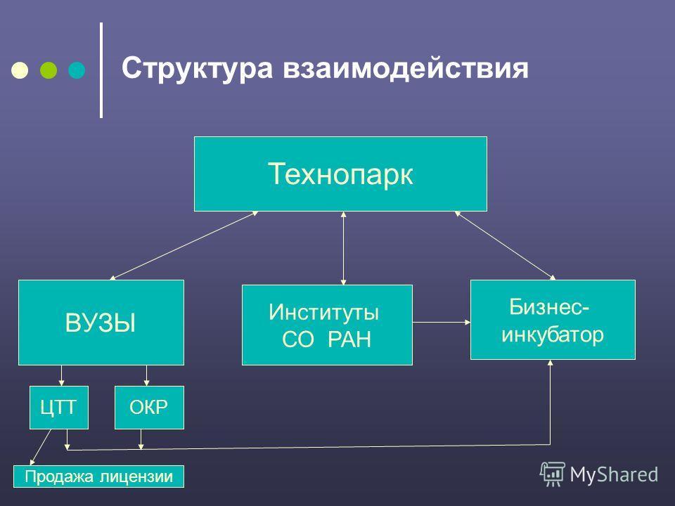 Структура взаимодействия Технопарк ВУЗЫ ЦТТОКР Институты СО РАН Бизнес- инкубатор Продажа лицензии