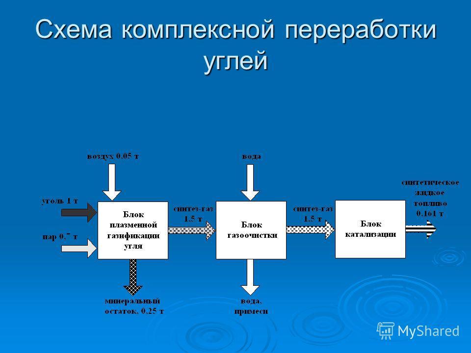 Схема комплексной переработки углей