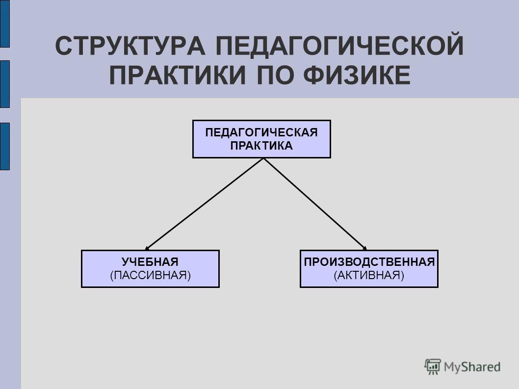 СТРУКТУРА ПЕДАГОГИЧЕСКОЙ ПРАКТИКИ ПО ФИЗИКЕ ПЕДАГОГИЧЕСКАЯ ПРАКТИКА УЧЕБНАЯ (ПАССИВНАЯ) ПРОИЗВОДСТВЕННАЯ (АКТИВНАЯ)