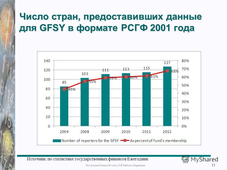 Число стран, предоставивших данные для GFSY в формате РСГФ 2001 года Government Finance Division, IMF Statistics Department 15 Источник: по статистике государственных финансов Ежегодник