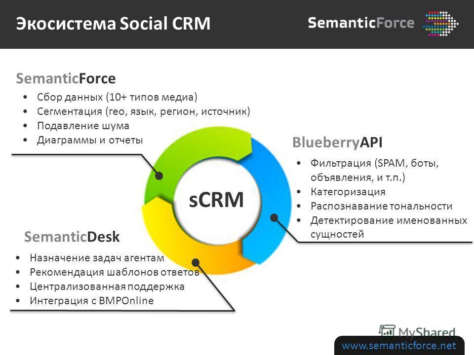 www.semanticforce.net Назначение задач агентам Рекомендация шаблонов ответов Централизованная поддержка Интеграция с BMPOnline Сбор данных (10+ типов медиа) Сегментация (гео, язык, регион, источник) Подавление шума Диаграммы и отчеты Фильтрация (SPAM