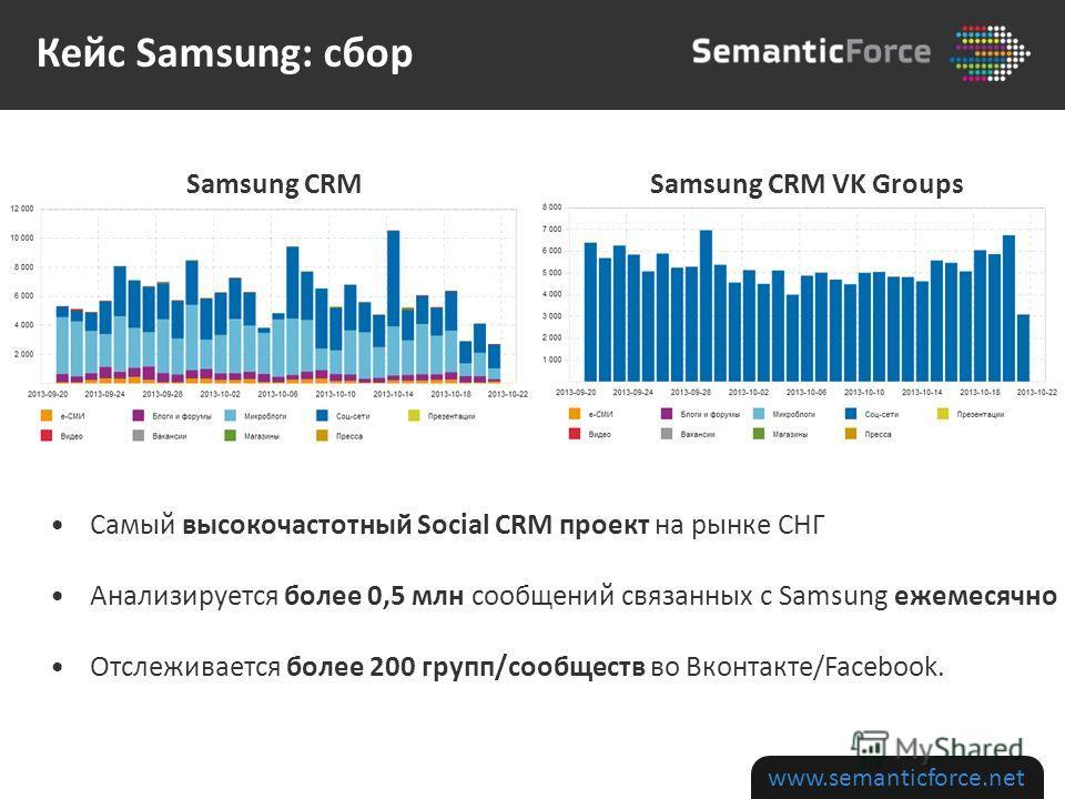 www.semanticforce.net Самый высокочастотный Social CRM проект на рынке СНГ Анализируется более 0,5 млн сообщений связанных с Samsung ежемесячно Отслеживается более 200 групп/сообществ во Вконтакте/Facebook. Samsung CRM Samsung CRM VK Groups Кейс Sams
