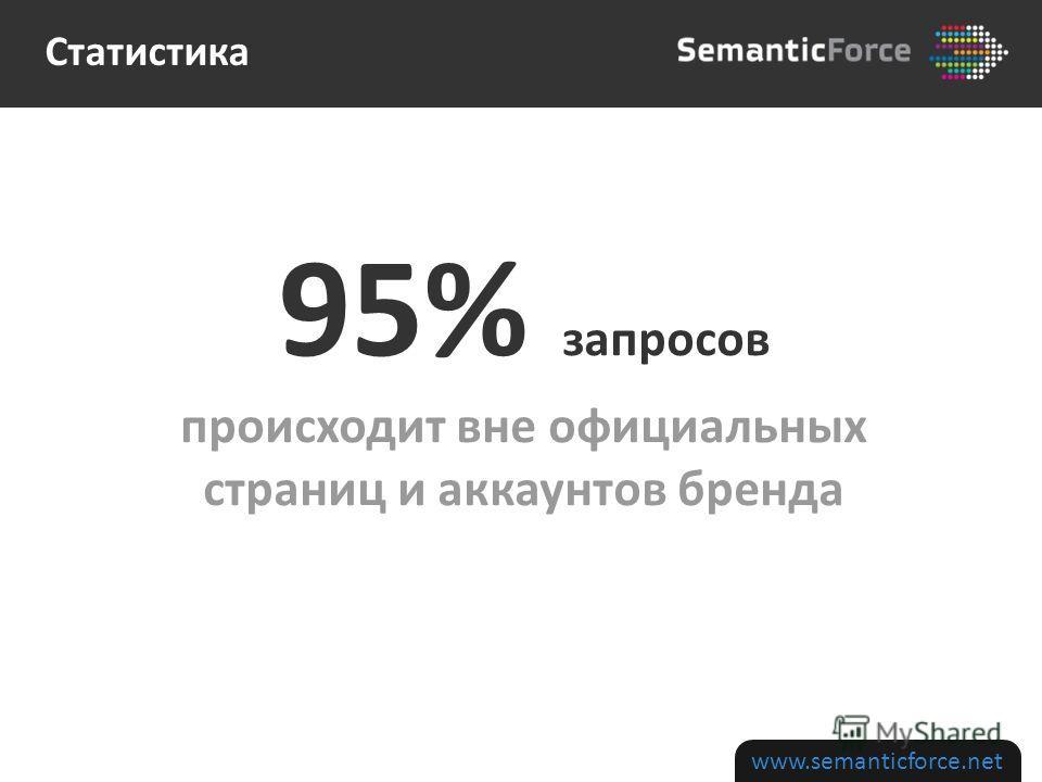 www.semanticforce.net 95% запросов происходит вне официальных страниц и аккаунтов бренда Статистика